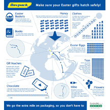 Easter Packaging Facts Infographic