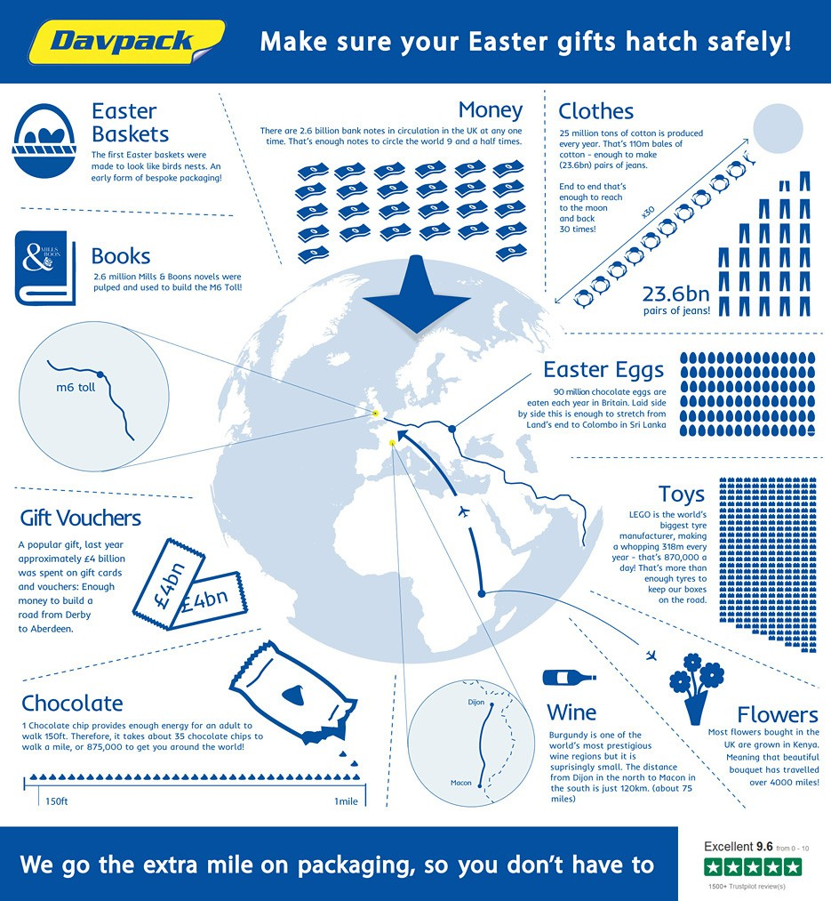 Fun easter gift facts infographic davpack whatever youre buying for your loved ones this easter davpack has the perfect packaging to keep it safe in the post and make sure it reaches the lucky negle Image collections
