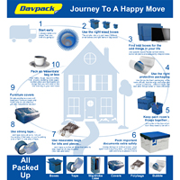 Journey to a Happy Move Infographic